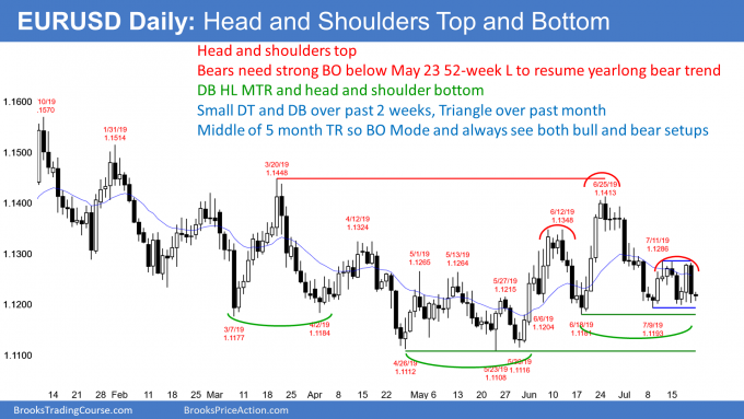 EURUSD Forex head and shoulders top and bottom so breakout mode