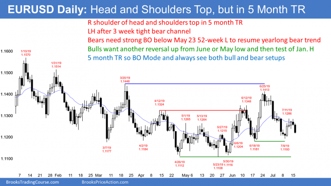 EURUSD Forex head and shoulders top and higher low major trend reversal