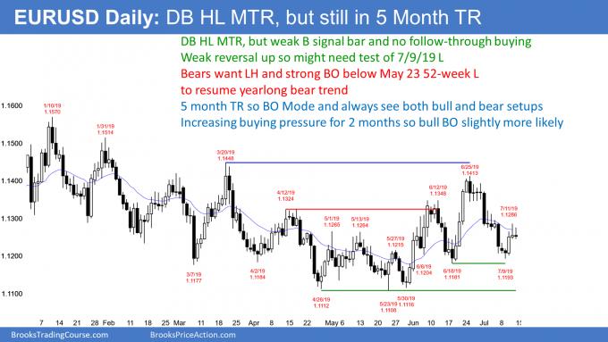 EURUSD Forex lower high trend reversal after double bottom trend reversal