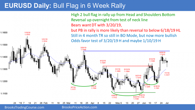 EURUSD Forex pullback and high 2 bull flag at neck line of head and shoulders bottom