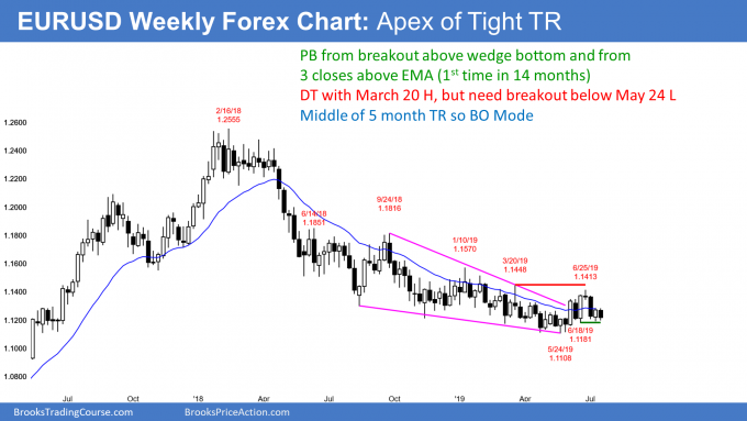 EURUSD Forex weekly candlestick chart in breakout mode in trading range