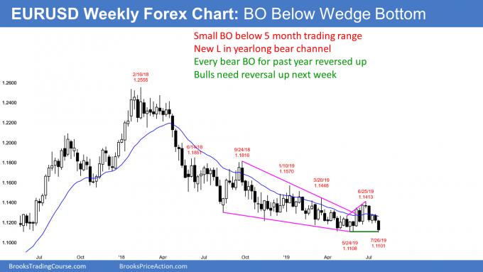 EURUSD Forex weekly chart breakout below wedge bear channel