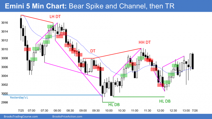 Emini bear spike and channel trend