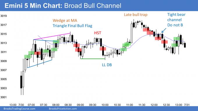 Emini broad bull channel ahead of FOMC interest rate cut