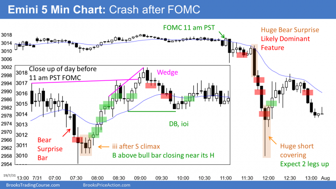 Emini crash after FOMC Fed rate cut