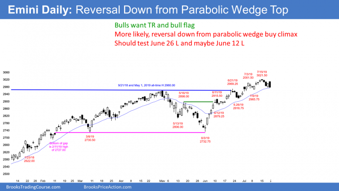Emini daily candlestick chart has parabolic wedge top trend reversal