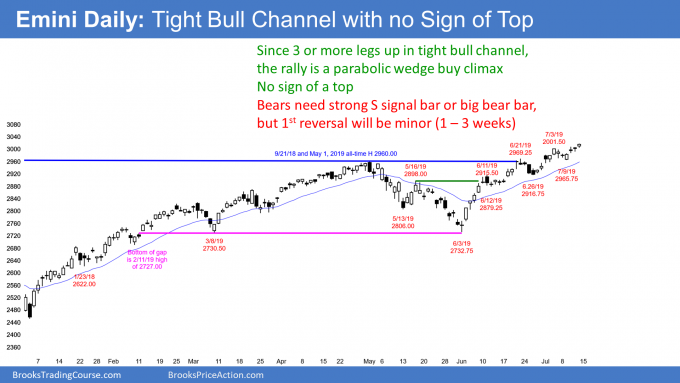 Emini daily candlestick chart in tight bull channel