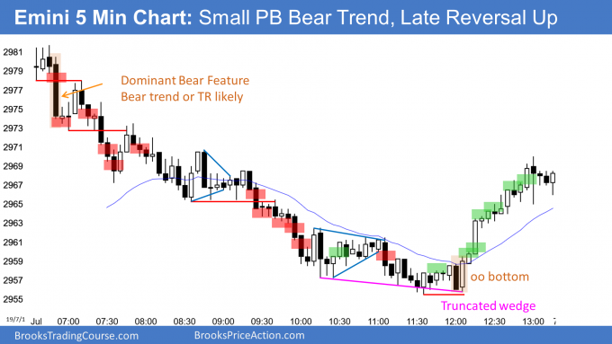 Emini monthly oo buy signal and small pullback bear trend
