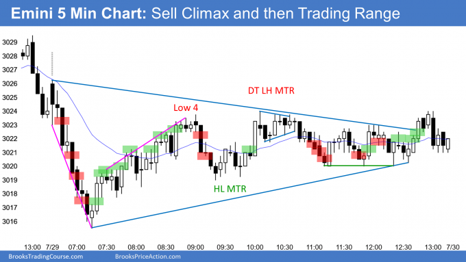 Emini sell climax and then triangle trading range day