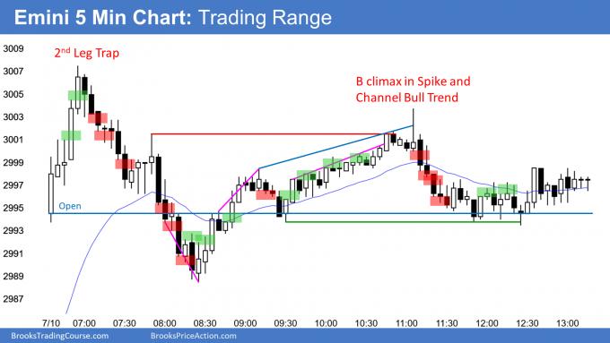 Emini trading range
