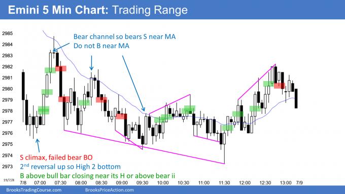 Emini trading range day and oo buy signal