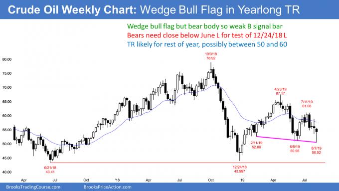 Crude oil wedge bull flag in trading range