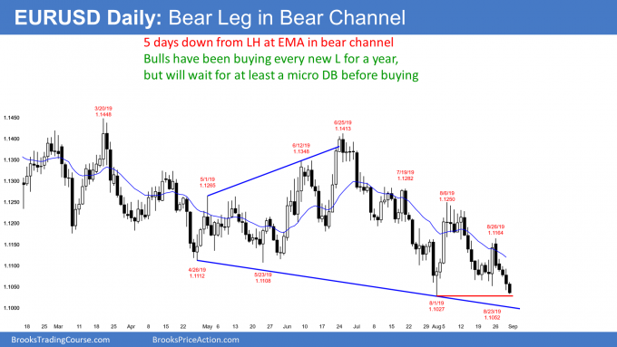 EURUSD Forex bear leg in bear channel