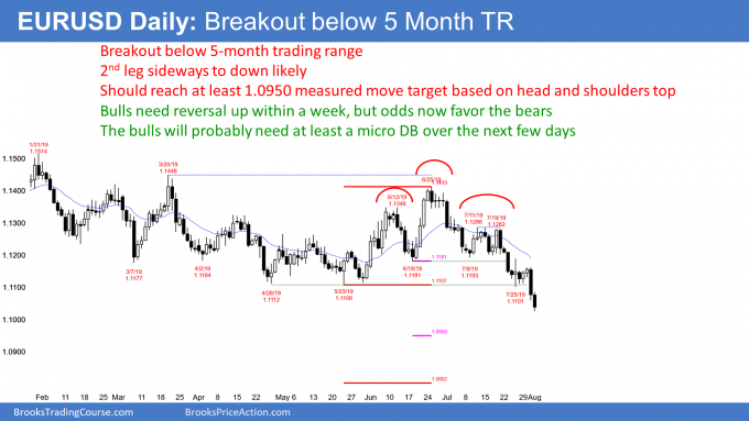EURUSD Forex breakout below head and shoulders top
