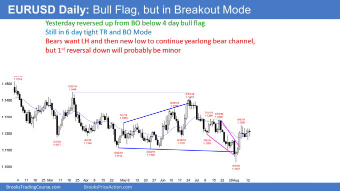 EURUSD Forex bull flag in breakout mode