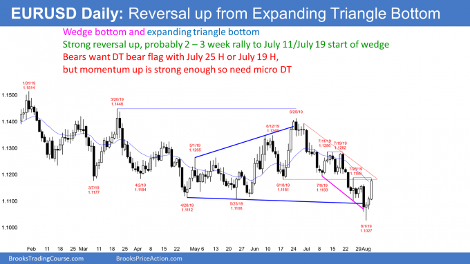 EURUSD Forex expanding triangle and wedge bottom