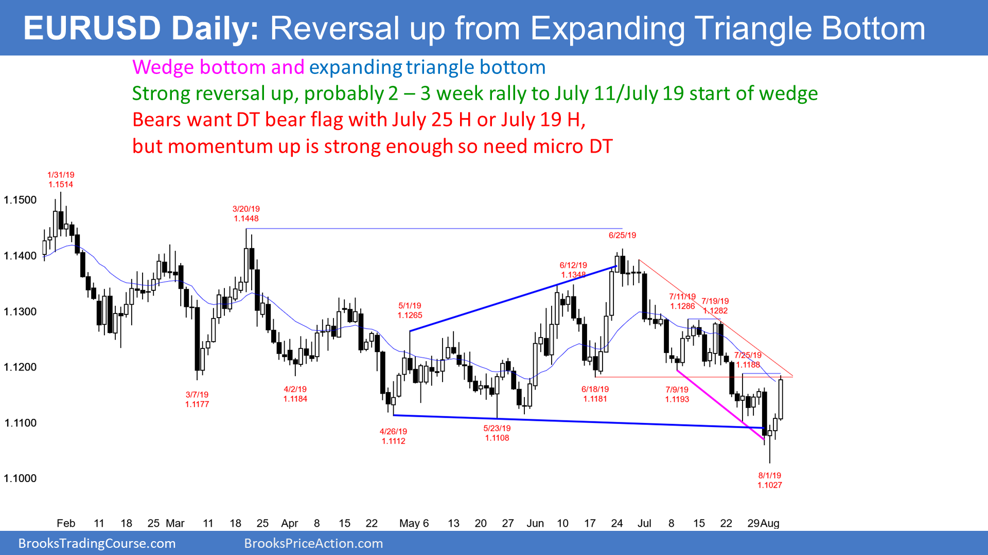 Forex expanding triangle