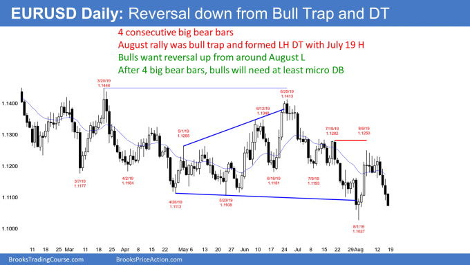 EURUSD Forex lower high double top after bull trap