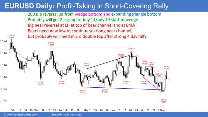 EURUSD Forex short covering rally on China tariff war