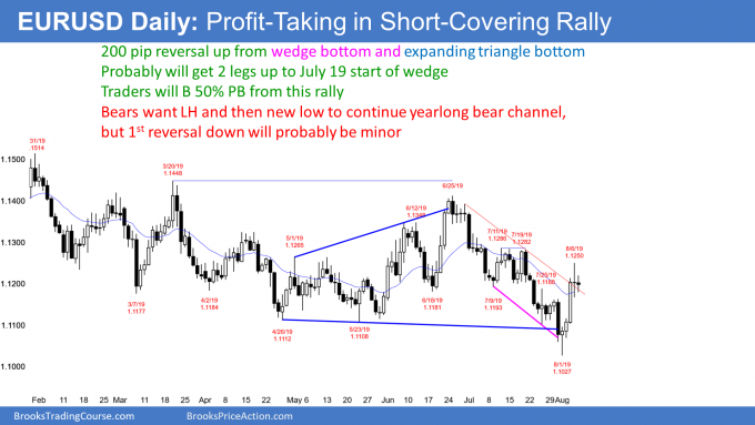 EURUSD Forex strong short covering rally