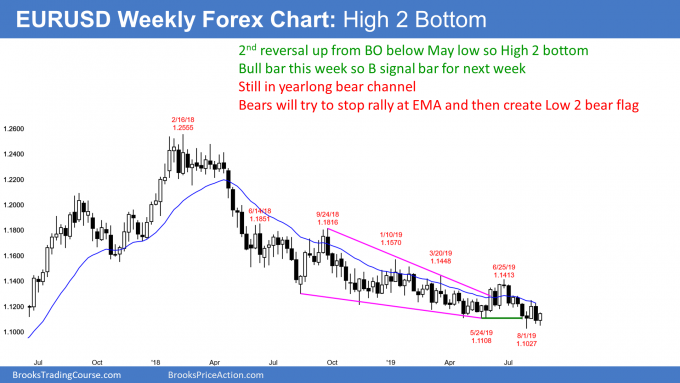 EURUSD weekly Forex chart has High 2 bottom in bear channel