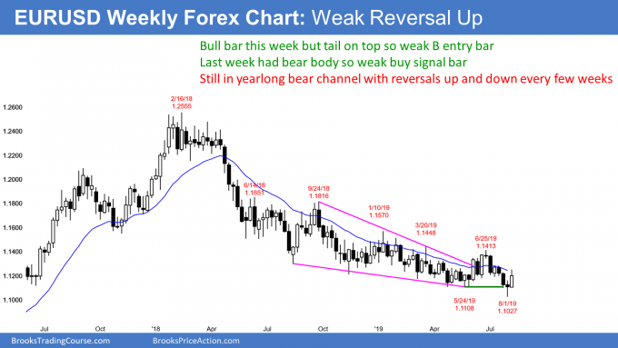 EURUSD weekly Forex chart has weak buy signal bar and entry bar