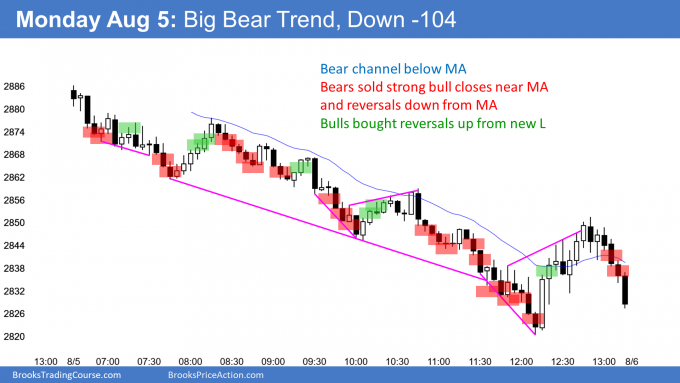 Emini bear channel and down 100 points
