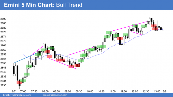 Emini bull trend reversal and micro double bottom