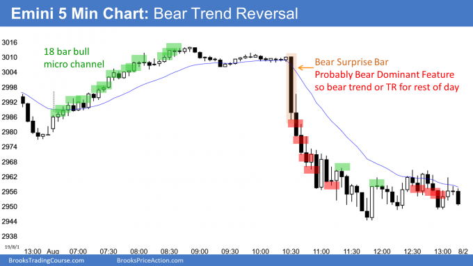 Emini buy climax and then bear trend reversal