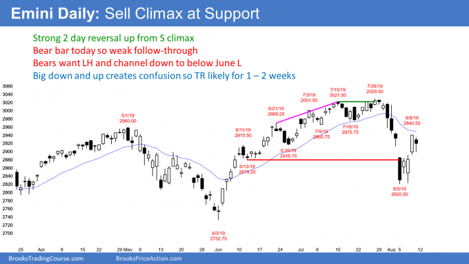 Emini daily candlestick chart has reversal up after sell climax