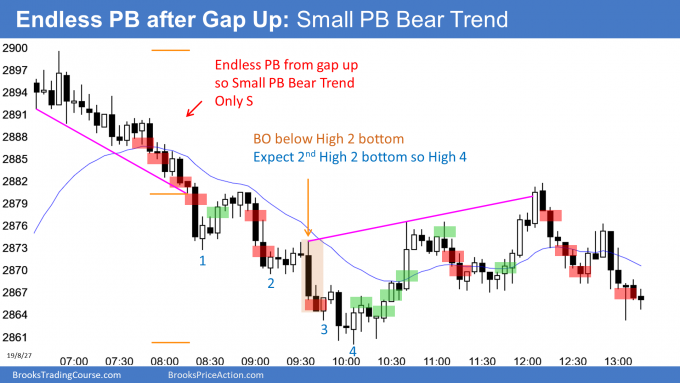 Emini endless pullback after gap up so small pullback bear trend