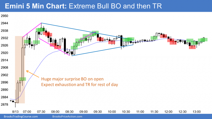 Emini huge bull surprise breakout on open then exhaustion and trading range