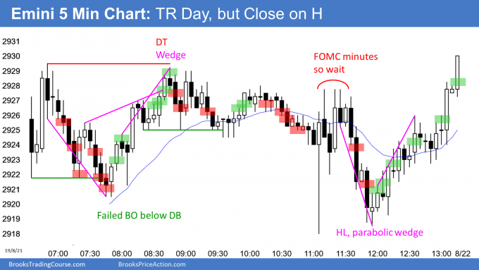 Emini trading range day after FOMC minutes