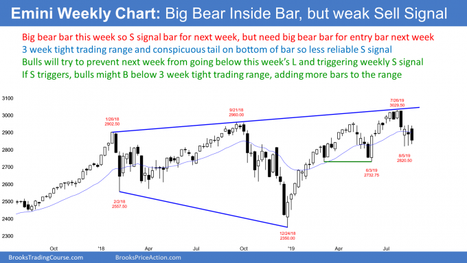 Emini weekly candlestick chart has bear inside bar sell signal