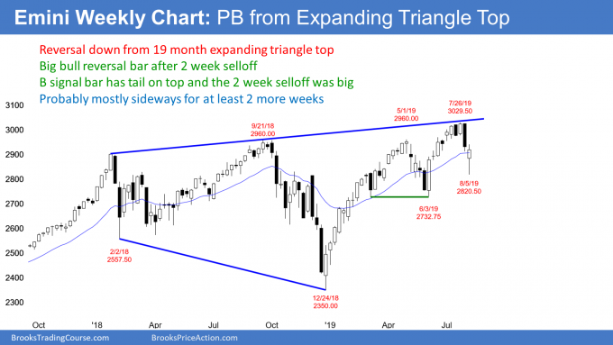 Emini weekly candlestick chart has pullback from expanding triangle top