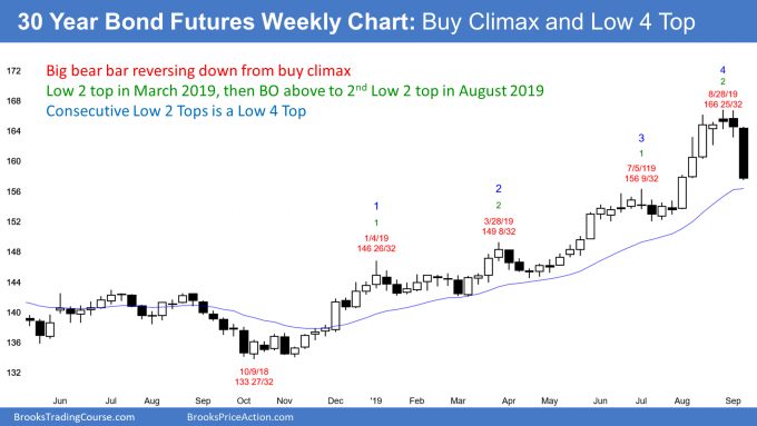 30 year treasury bond futures has buy climax and consecutive Low 2 tops so Low 4 top
