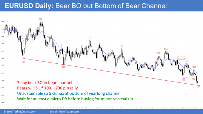 EURUSD Forex bear breakout at bottom of bear channel