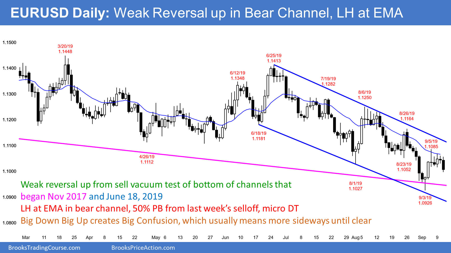 EURUSD Forex bear flag in bear channel
