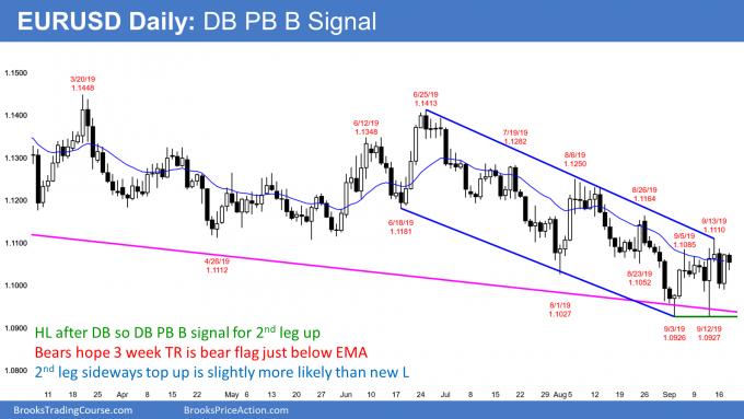 EURUSD Forex double bottom pullback buy signal ahead of FOMC