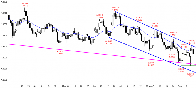 EURUSD Forex double top and double bottom in bear channel