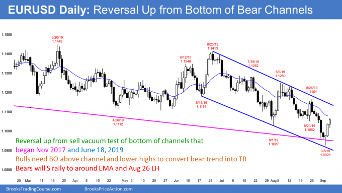 EURUSD Forex reversal up in bear channel after Brexit vote