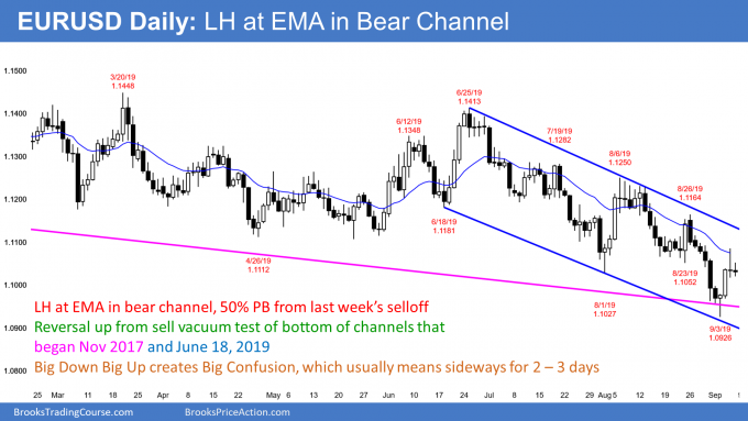 EURUSD Forex test of EMA and 50% pullback in bear channel