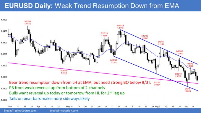 EURUSD Forex weak breakout below bear flag at EMA