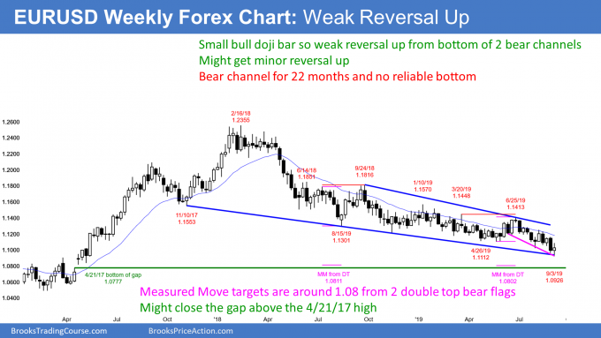 EURUSD weekly Forex chart at bottom of bear channel with measured move targets below