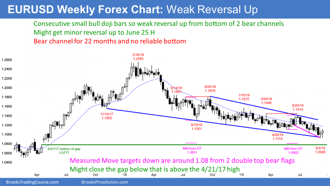 EURUSD weekly Forex chart has doji double bottom at bottom of bear channels