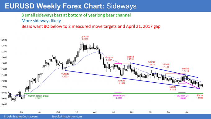 EURUSD weekly Forex chart in tight trading range in bear channel