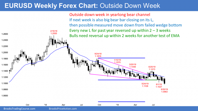 EURUSD weekly Forex chart outside down week below wedge bottom