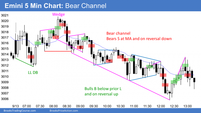 Emini bear channel at all time high