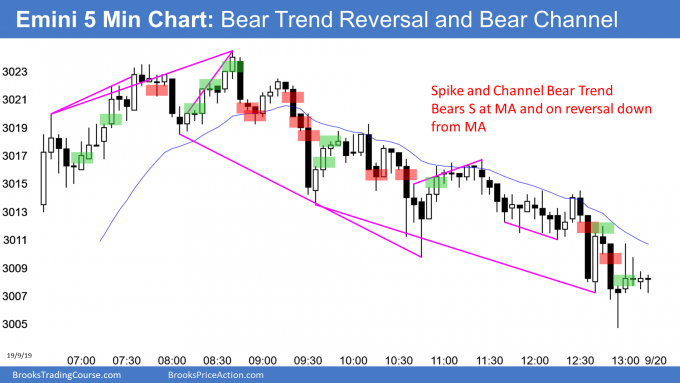 Emini bear trend reversal after wedge top