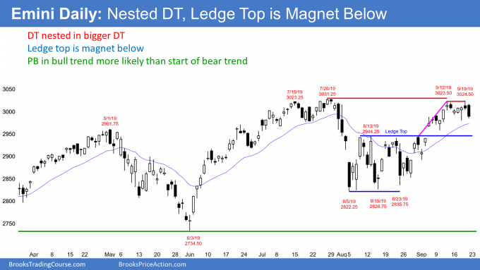 Emini daily candlestick chart has nested double top and ledge top magnet below